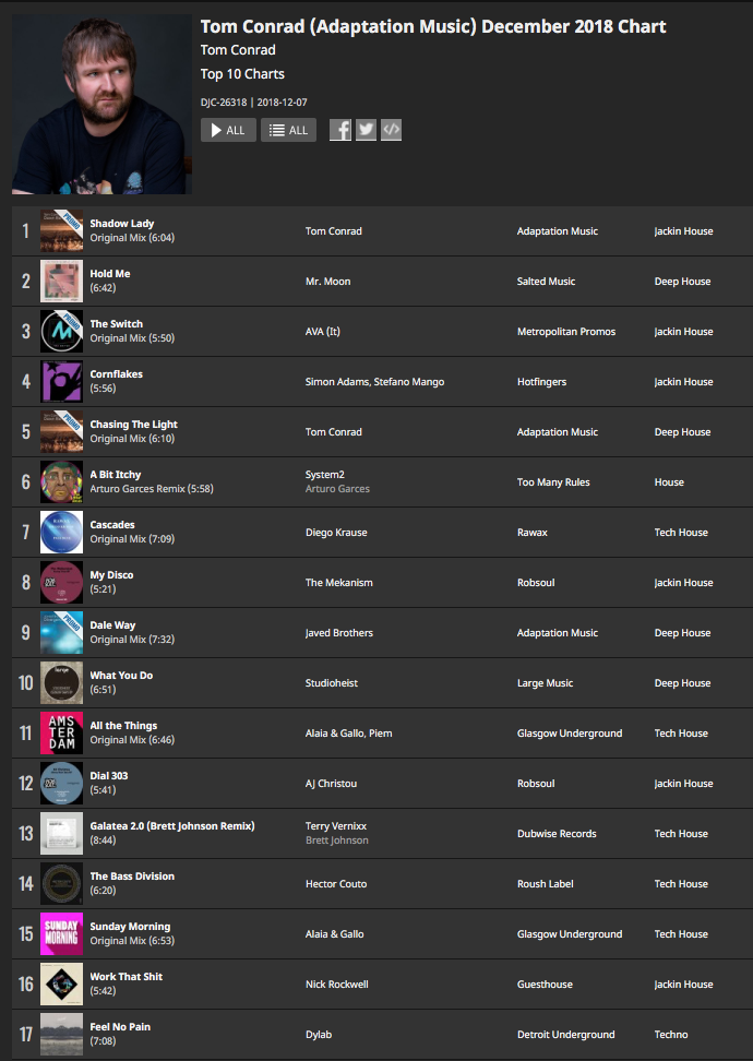 Tom Conrad Traxsource Chart (December 2018)